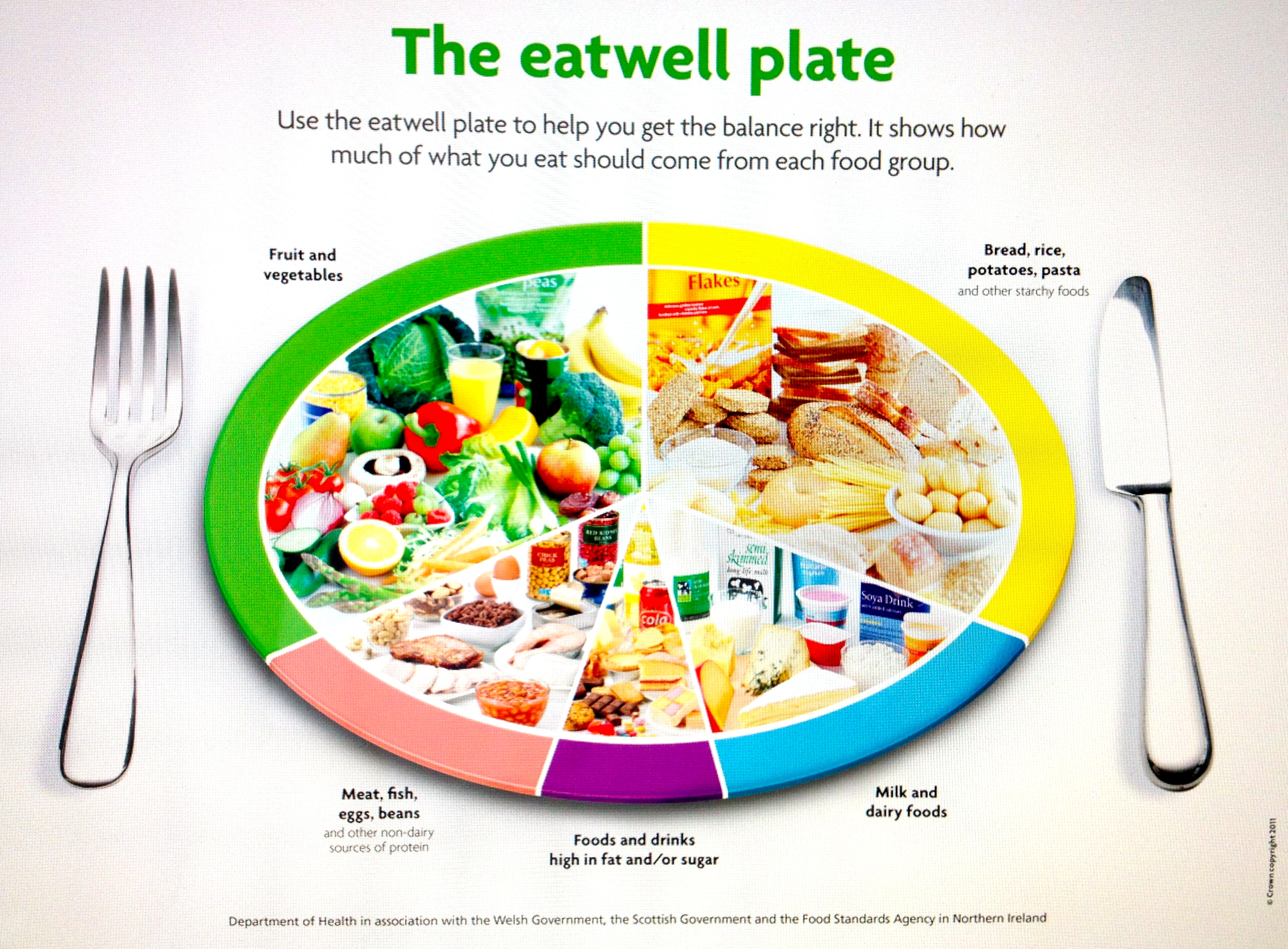 Pin The eatwell plate percentages image search results On Pinterest